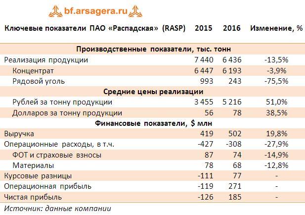 Ключевые показатели ПАО «Распадская» (RASP) 2015-2016
