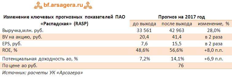 Изменение ключевых прогнозных показателей ПАО «Распадская» (RASP)  прогноз на 2017