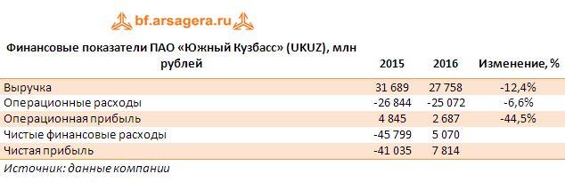 Финансовые показатели ПАО «Южный Кузбасс» (UKUZ), млн рублей 2015-2017