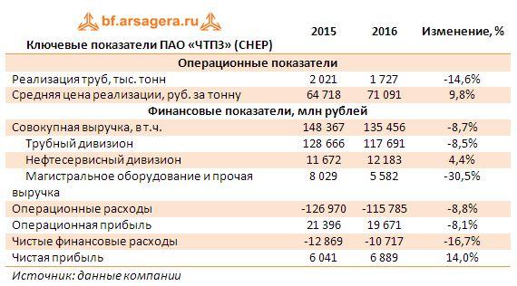 Ключевые показатели ПАО «ЧТПЗ» (CHEP) 2015-2016