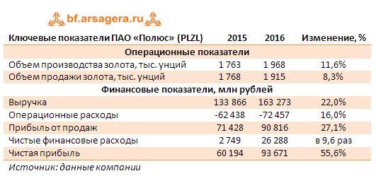 Ключевые показатели ПАО «Полюс» (PLZL) 2015-2016