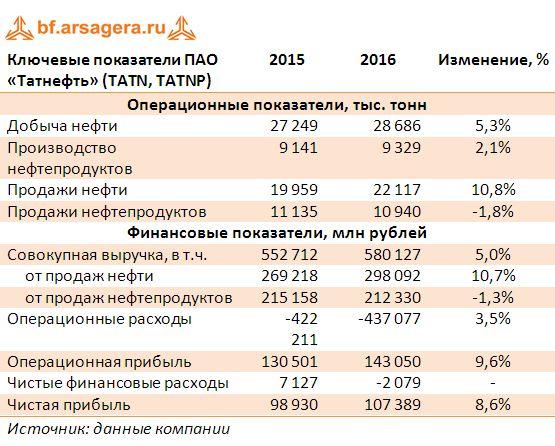 Ключевые показатели ПАО «Татнефть» (TATN, TATNP)  2015-2016
