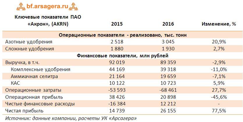 Ключевые показатели ПАО «Акрон», (AKRN) 2015-2016