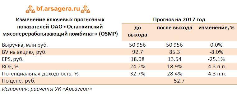 Останкинский мясокомбинат акции цена вебмани пополнить