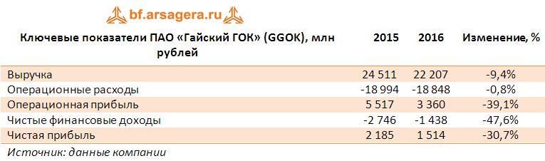 Ключевые показатели ПАО «Гайский ГОК» (GGOK), млн рублей итоги 2016
