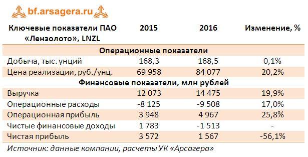 Ключевые показатели ПАО «Лензолото», LNZL 2015-2016