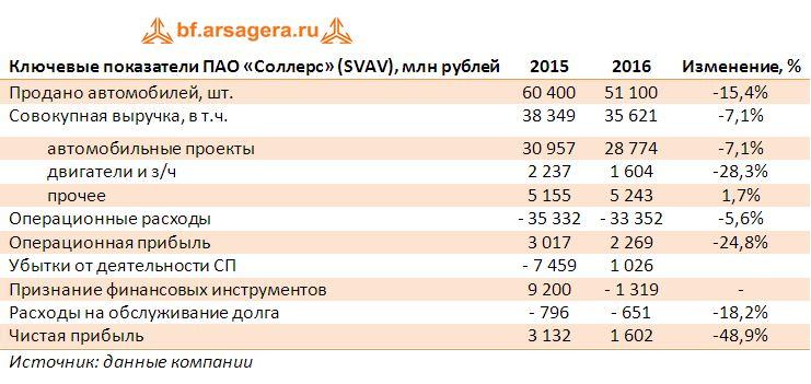 Ключевые показатели ПАО «Соллерс» (SVAV), млн рублей итоги 2016