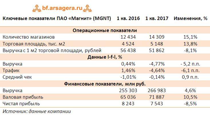 Ключевые показатели ПАО «Магнит» (MGNT) итоги 2016