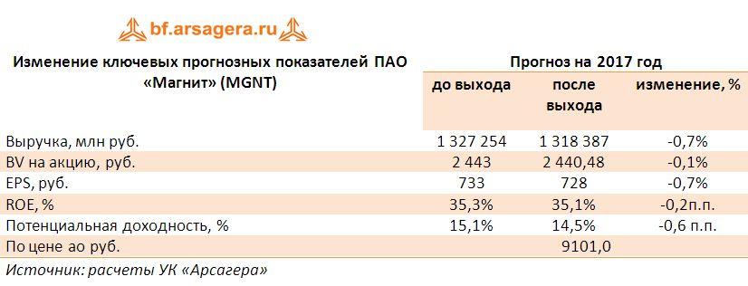 Изменение ключевых прогнозных показателей ПАО «Магнит» (MGNT) прогноз 2017