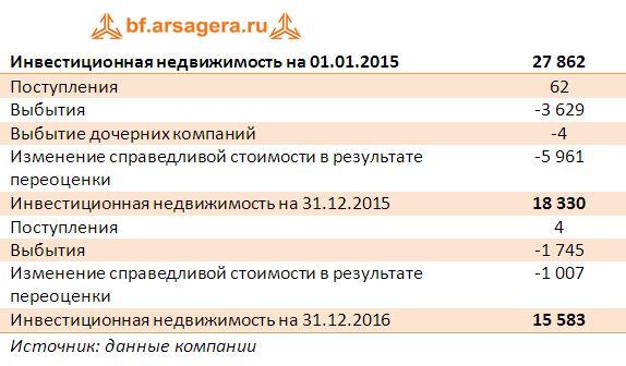 Инвестиционная недвижимость на 01.01.2015