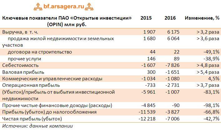 Ключевые показатели ПАО «Открытые инвестиции» (OPIN) млн руб.