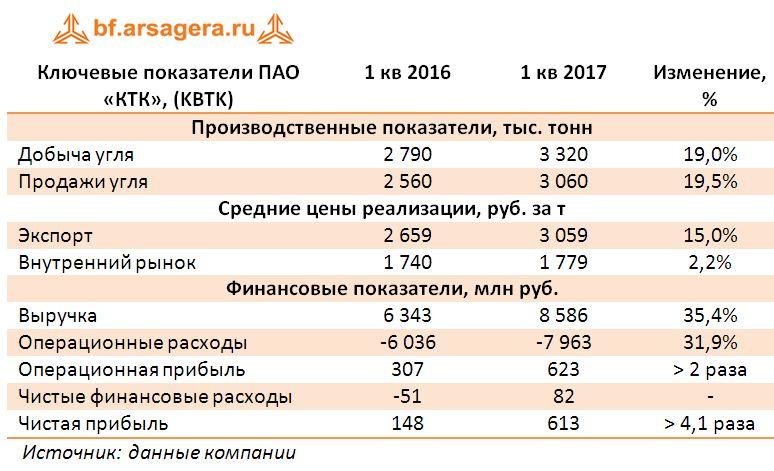 Ключевые показатели ПАО «КТК», (KBTK) итоги 1 кв. 2017
