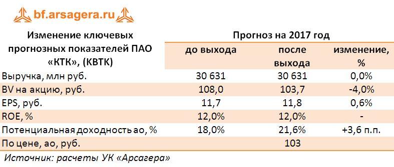 Изменение ключевых прогнозных показателей ПАО «КТК», (KBTK)  прогноз 2017