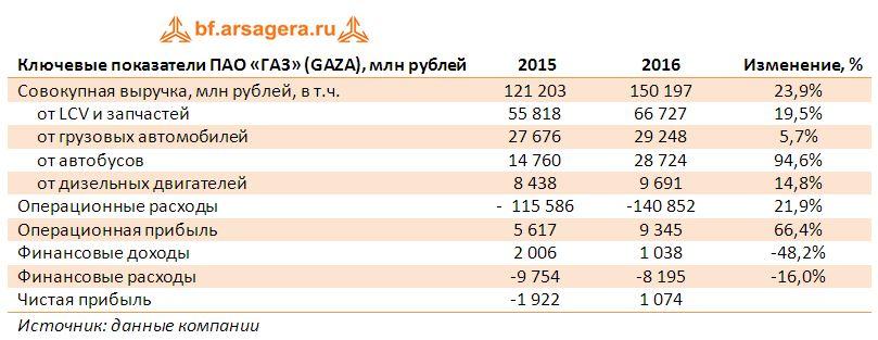 Ключевые показатели ПАО «ГАЗ» (GAZA), млн рублей итоги 2016