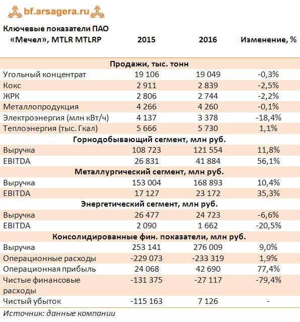 Ключевые показатели ПАО «Мечел», MTLR MTLRP итоги 2016