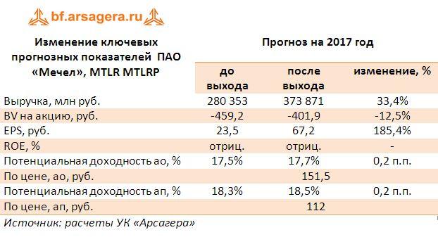 Изменение ключевых прогнозных показателей  ПАО «Мечел», MTLR MTLRP прогноз 2017