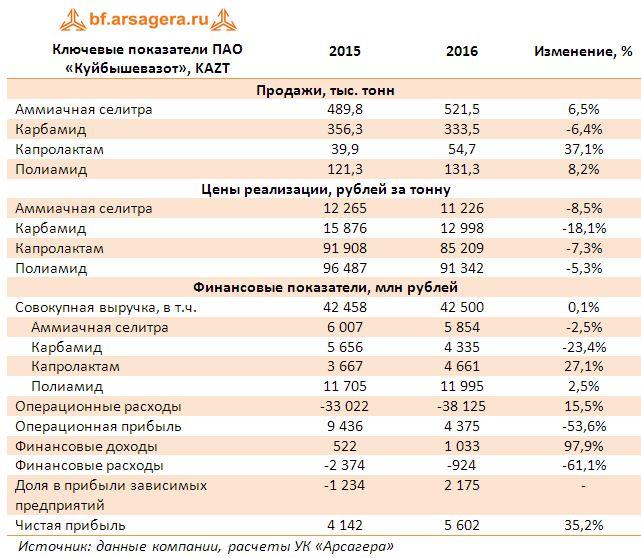 Ключевые показатели ПАО «Куйбышевазот», KAZT итоги 2016