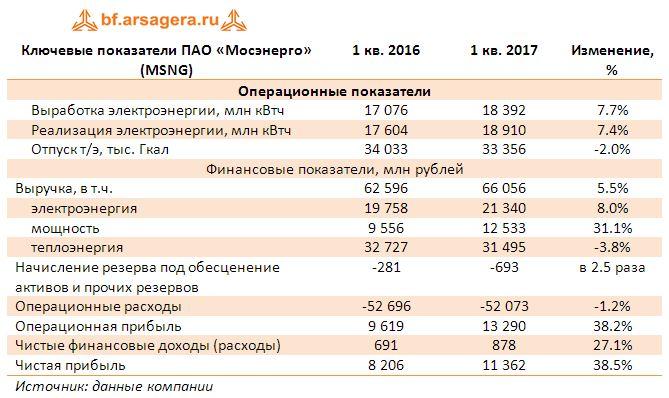 Ключевые показатели ПАО «Мосэнерго» (MSNG) итоги 1 кв. 2017