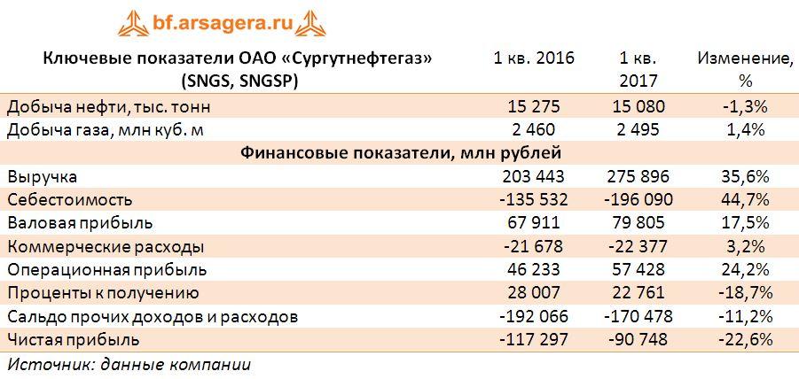 Ключевые показатели ОАО «Сургутнефтегаз»  (SNGS, SNGSP) итоги 1 квартала 2017