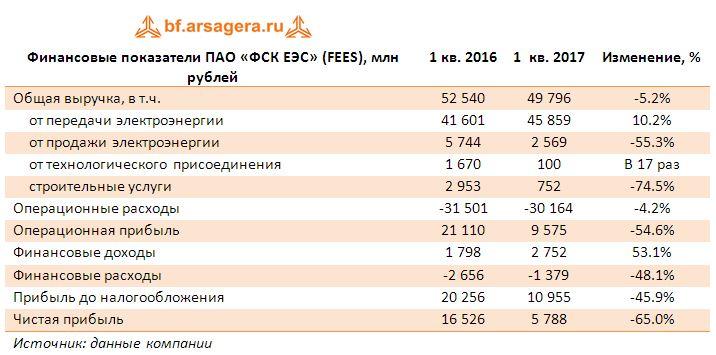 Финансовые показатели ПАО «ФСК ЕЭС» (FEES), млн рублей итоги 1 квартала 2017
