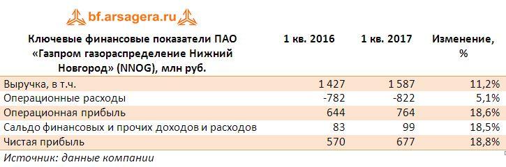 Ключевые финансовые показатели ПАО «Газпром газораспределение Нижний Новгород» (NNOG), млн руб. 1 квартал 2017