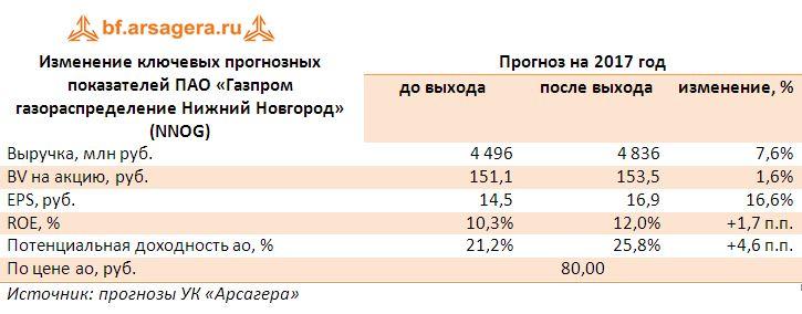 Изменение ключевых прогнозных показателей ПАО «Газпром газораспределение Нижний Новгород» (NNOG) прогноз 2017