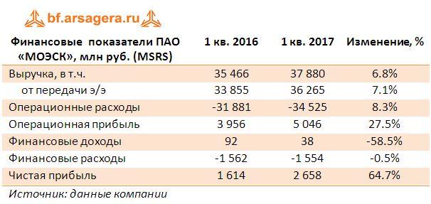 Финансовые  показатели ПАО «МОЭСК», млн руб. (MSRS) итоги 1 квартала 2017