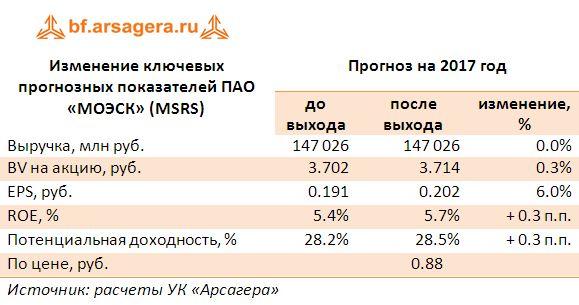Изменение ключевых прогнозных показателей ПАО «МОЭСК» (MSRS) прогноз 2017