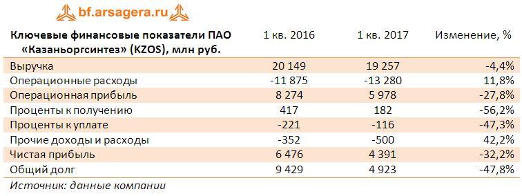 Ключевые финансовые показатели ПАО «Казаньоргсинтез» (KZOS), млн руб. по итогам 1 квартала 2017 года