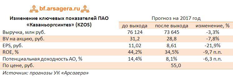 Изменение ключевых показателей ПАО «Казаньоргсинтез» (KZOS) прогноз 2017