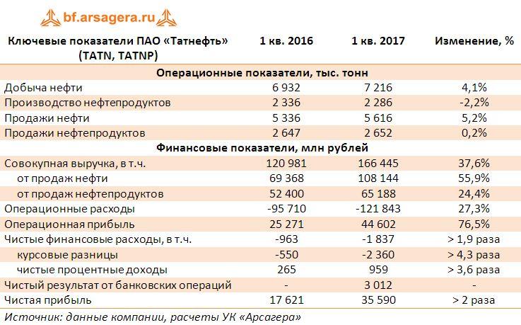 Ключевые показатели ПАО «Татнефть» (TATN, TATNP) по итогам 1 квартала 2017