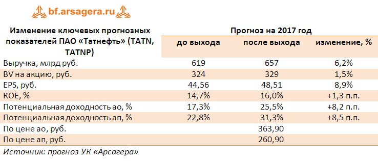Изменение ключевых прогнозных показателей ПАО «Татнефть» (TATN, TATNP) прогноз 2017