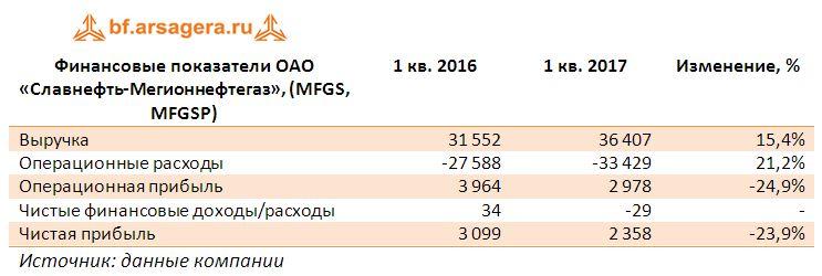 Финансовые показатели ОАО «Славнефть-Мегионнефтегаз», (MFGS, MFGSP) итоги 2017 года