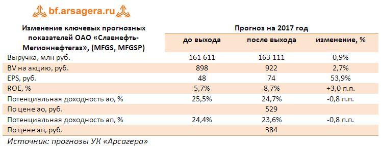 Изменение ключевых прогнозных показателей ОАО «Славнефть-Мегионнефтегаз», (MFGS, MFGSP) прогноз на 2017 год корректировка