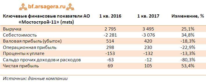 Ключевые финансовые показатели АО «Мостострой-11» (msts) итоги 1 кв. 2017