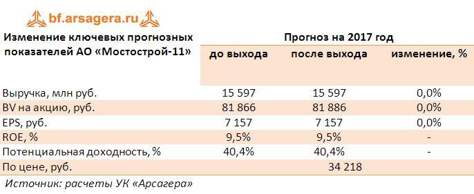 Изменение ключевых прогнозных показателей АО «Мостострой-11» прогноз 2017
