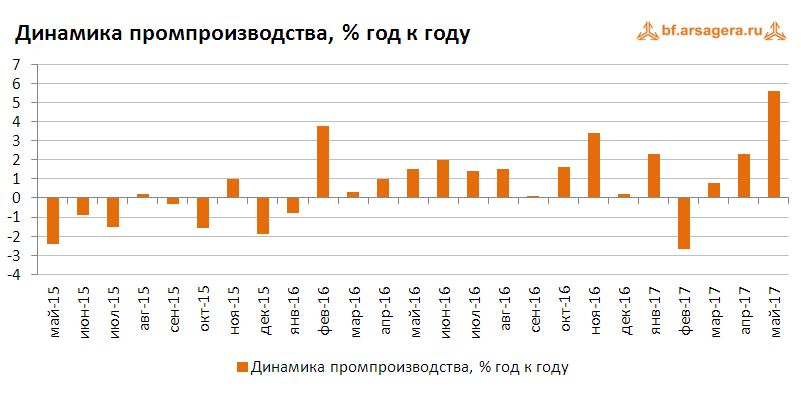 Динамика промпроизводства, % год к году июнь 2017