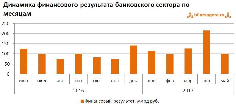Динамика финансового результата банковского сектора по месяцам июнь 2017
