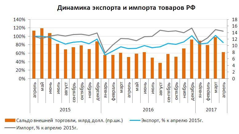 Динамика экспорта и импорта товаров июнь 2017