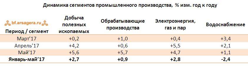 Динамика сегментов промышленного производства, % изм. год к году июнь 2017