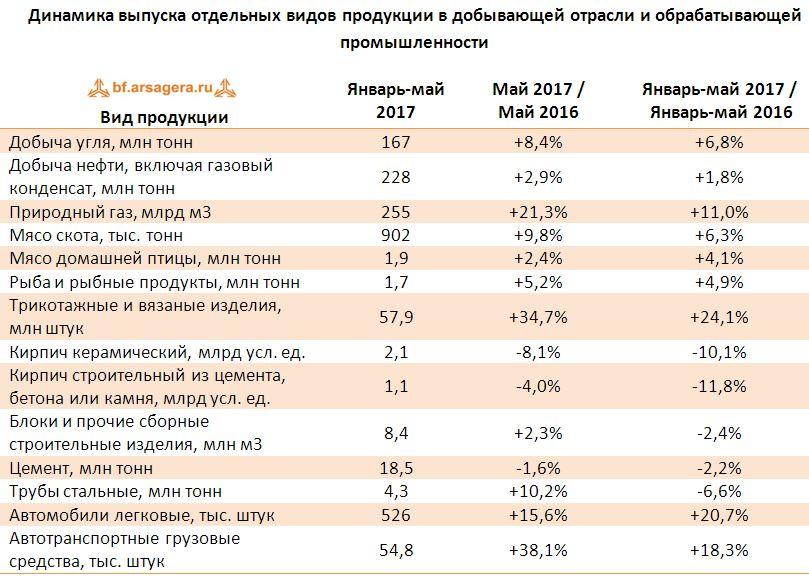 Динамика выпуска отдельных видов продукции в добывающей отрасли и обрабатывающей промышленности итоги 2017