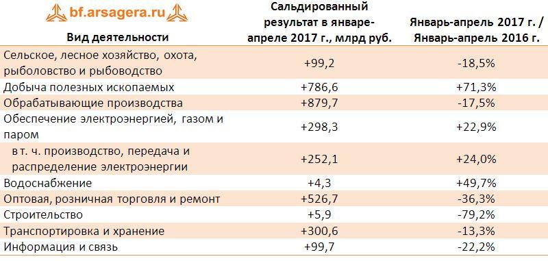 Динамика сальдированного результата в разрезе видов деятельности июнь 2017