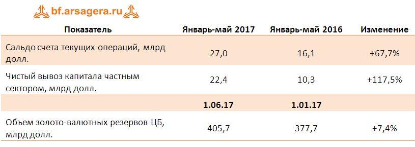 экспорт-импорт в 2016-2017 гг.