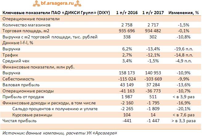 Таблица с ключевыми финансовыми показателями Дикси Групп по итогам первого полугодия 2017 года