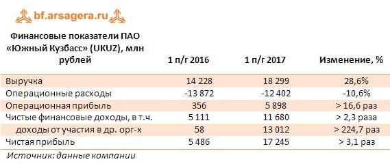 Таблица с ключевыми финансовыми показателями ПАО «Южный Кузбасс» (UKUZ) по итогам 1 полугодия, млн рублей