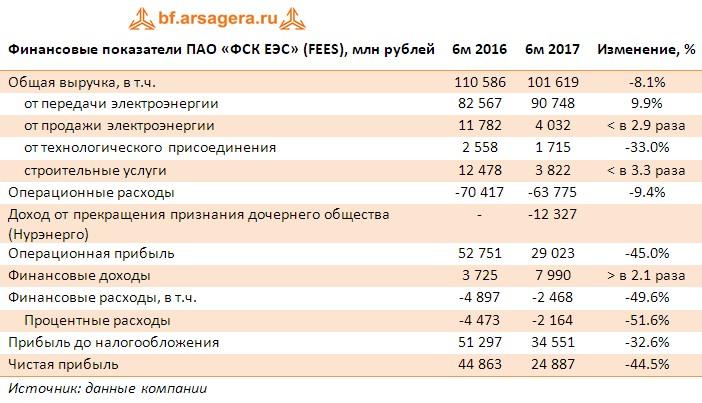 Таблица с ключевыми финансовыми показателями ПАО «ФСК ЕЭС» (FEES), млн рублей итоги 1 квартала 2017