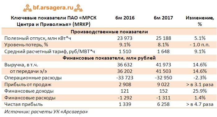 Таблица с ключевыми показателями  ПАО «МРСК Центра и Приволжья» (MRKP) за первое полугодие 2017 года