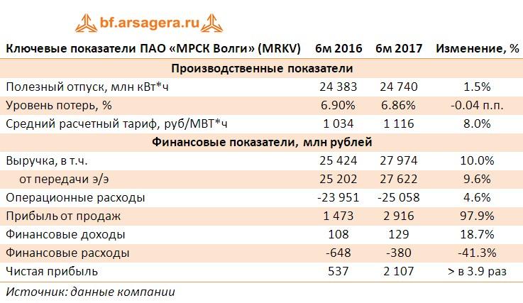 Таблица с ключевыми финансовыми показателями МРСК Волги (MRKV) за 1 полугодие 2017