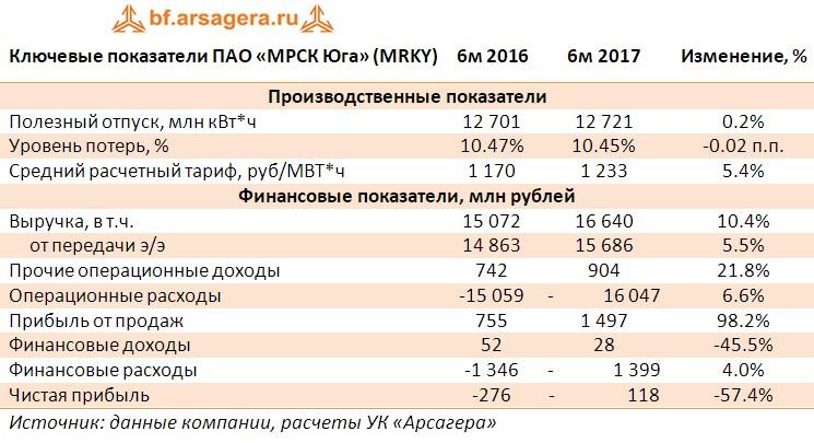 Таблица с ключевыми финансовыми показателями ПАО «МРСК Юга» (MRKY)