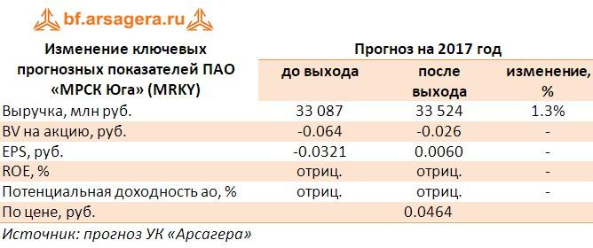Таблица с коррективрокой прогнозов по основным финансовым показателям ПАО «МРСК Юга» (MRKY)